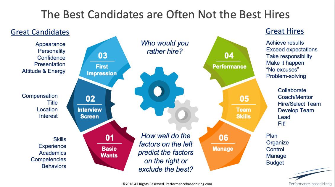 interview bias elimination graphic