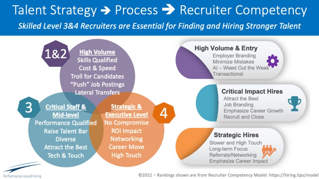 Recruiter Competency process graphic
