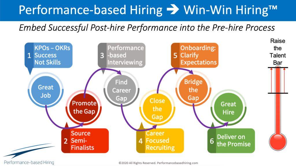 win-win hiring graphic