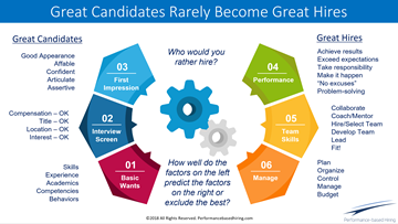 Great Candidates Rarely Become Great Hires