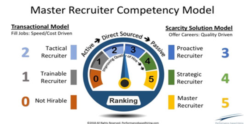 Master Recruiter Competency Model