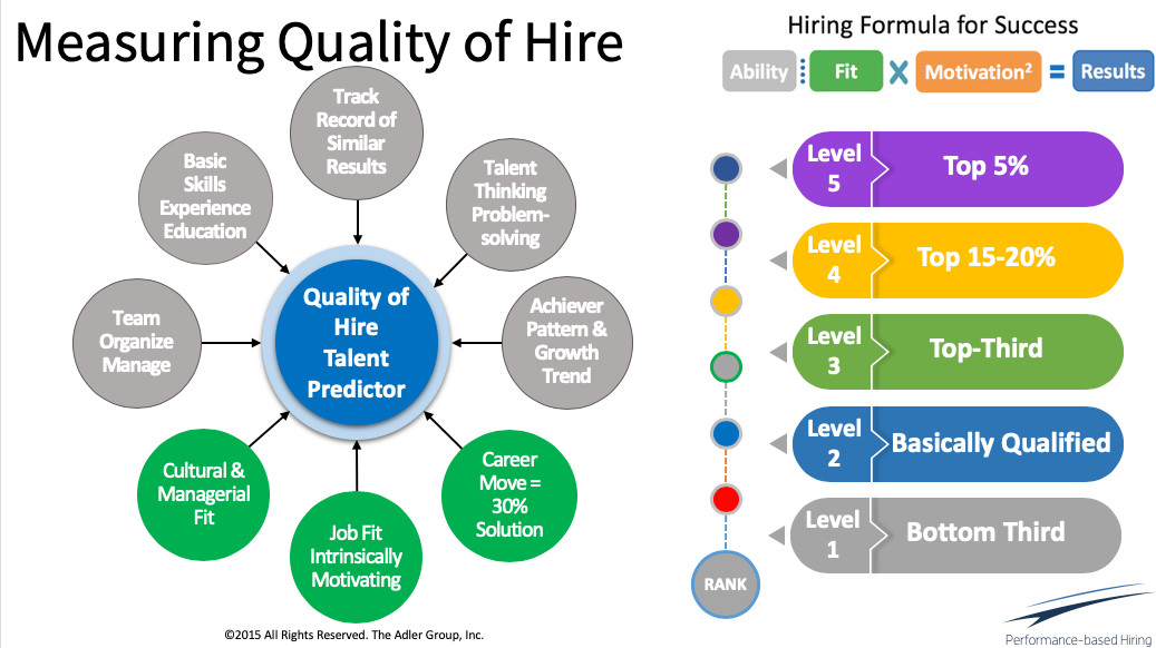 Measuring Quality of Hire