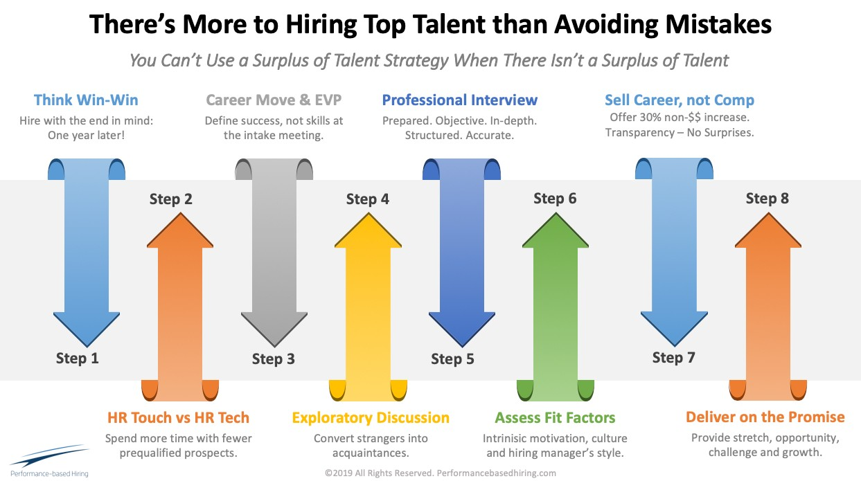 more-to-hiring-than-avoiding-mistakes