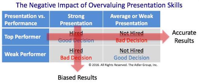 overvaluing-presentation-skills