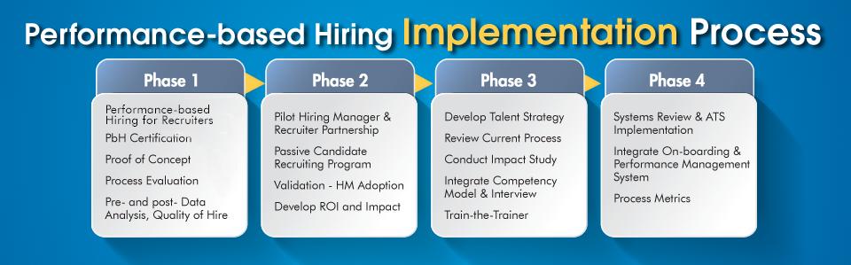 Performance-based Hiring Implementation Process Steps