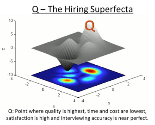 Q The Hiring Superfecta