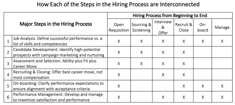 steps-in-hiring-process